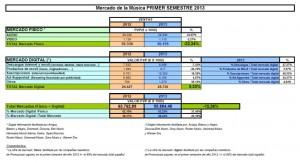 Mercado_musica_2013_Primer_Semestre