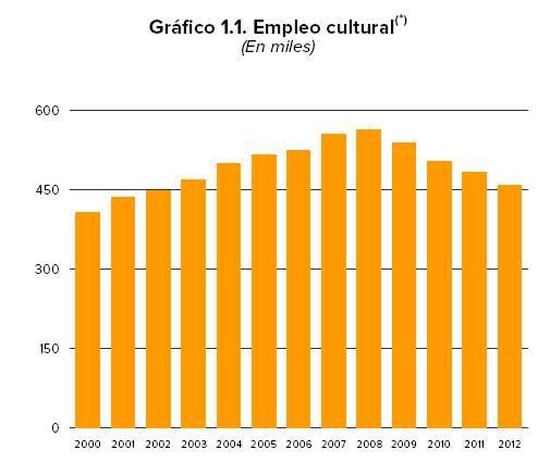 empleo_cultural_2012