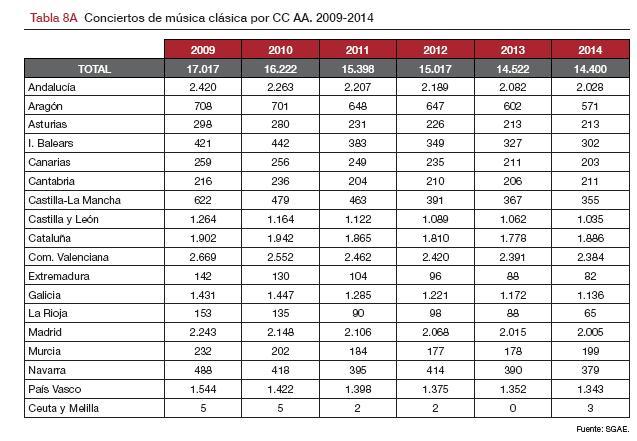 Conciertos-por CCAA_M-clasica_2005-2014