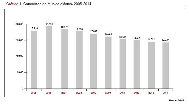 Conciertos_M-clasica_2005-2014