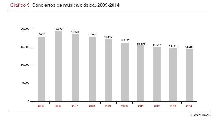 M-clasica_2005-2014