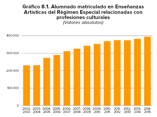ALUMNOS_ENSENANZAS_ARTISTICAS