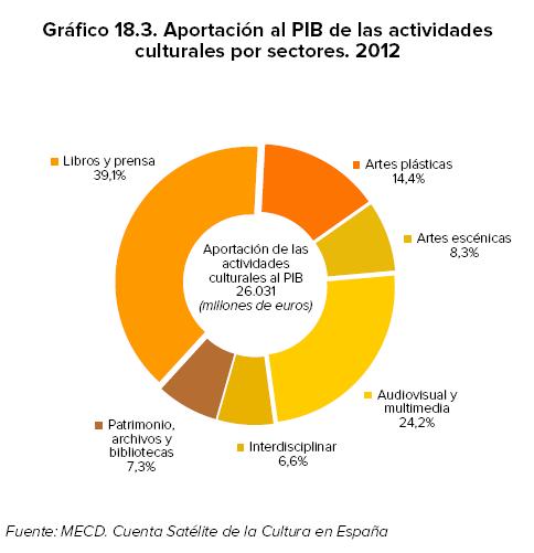 APORTACION_AL_PIB_SECTORES_CULTURALES