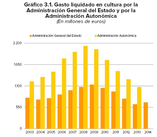 GASTO_ADMINISTRACIONES