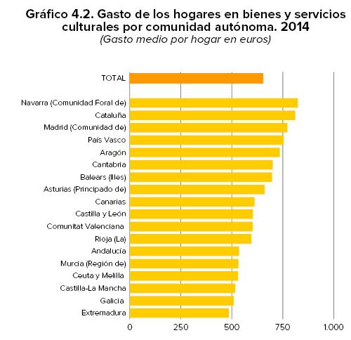 GASTO_HOGARES_CULTURA_POR_CCAA