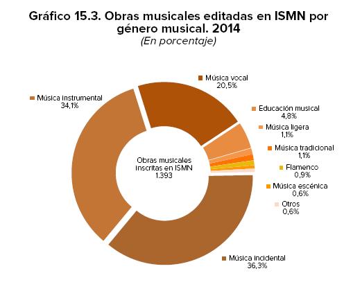 OBRAS_MUSICALES_EDITADAS