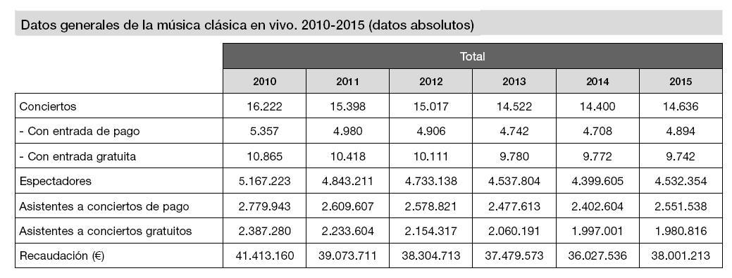datos_m-clasica_anuario_sgae_2016