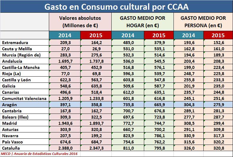 cuadro_comparativo_consumo_cultural_ccaa_2014