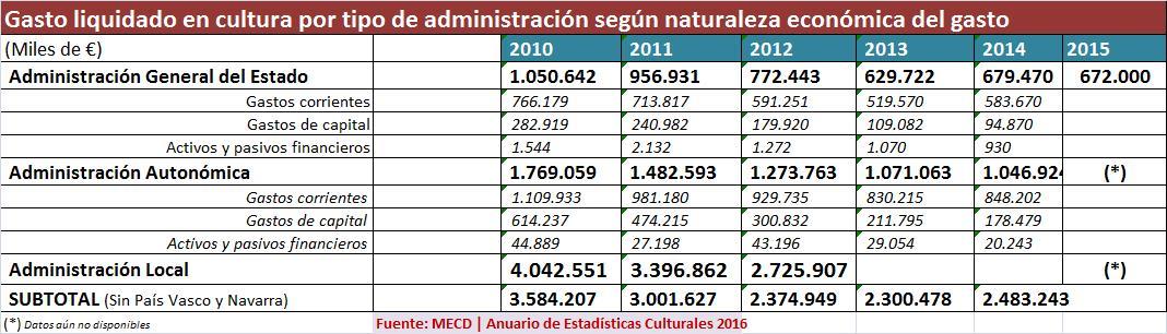 gasto_administraciones_por_naturaleza_gaasto_2010_2015