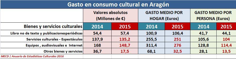 gasto_consumo_cultural_aragon