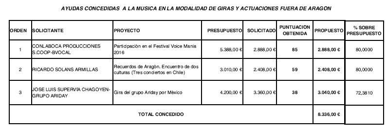 ayudas_musica_giras