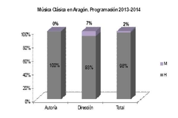 clasica_Argoon_genero