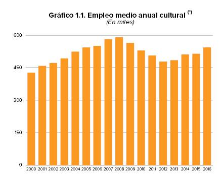Publicado el Anuario de Estadísticas Culturales 2017. Aragón sigue con sus sombras